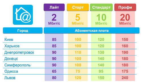 Интернет киевстар Харьков домашний интернет киевстар.
