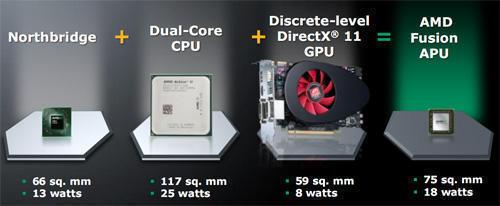 слайд, который акцентирует внимание на сравнительно маленьком потреблении энергии и размере чипа у APU