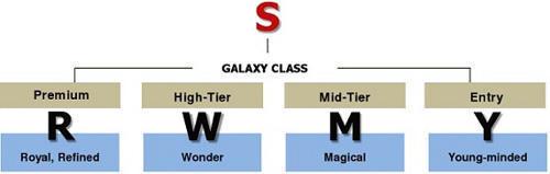 Samsung вводит новую систему названий для смартфонов