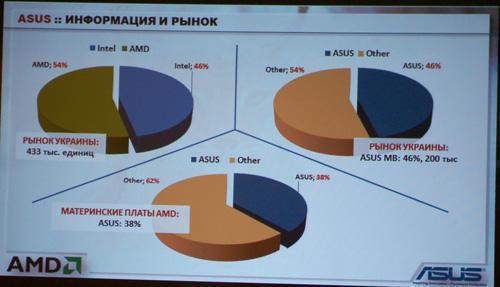 В Украине процессоры AMD продаются лучше, чем Intel