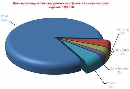 713c112a3a4b4 Совокупная доля тройки лидеров украинского рынка в первом квартале 2010  года увеличилась по отношению к этому же периоду 2009 на 4 процентных  пункта и ...