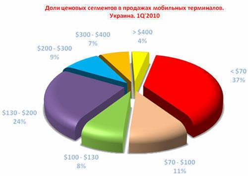 678c523e56b48 Продажи мобильных телефонов в Украине выросли на 48,8 %, продажи ...